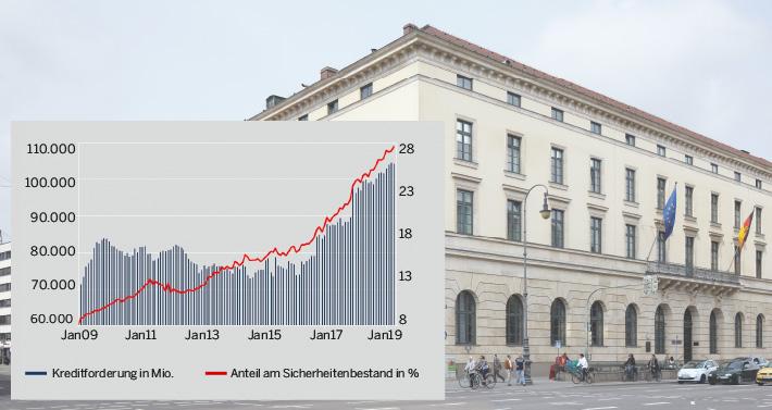 Wie hier in der bayerischen Hauptverwaltung reichen immer mehr Geschäftsbanken Kreditforderungen als Sicherheiten bei der Bundesbank ein.